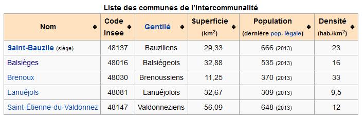 de_communes_du_Valdonnez